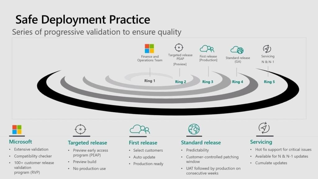 Dynamics 365 FO Enterprise Application Lifecycle